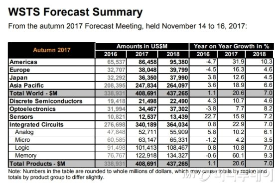 """""""올해 반도체 시장 20.6% 성장..내년 성장률 7% 예상"""""""