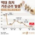 [그래픽뉴스] 기준금리 6년5개월만에 인상…대출이자 2.3조 늘어난다