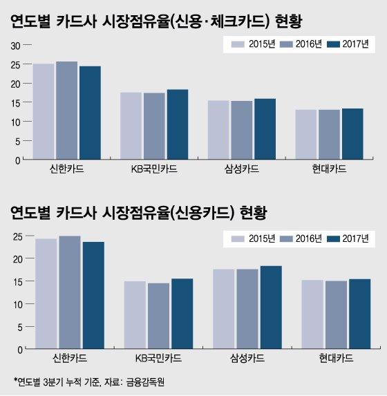 카드사 점유율, KB국민·삼성 약진…독보적 1위 신한은 하락