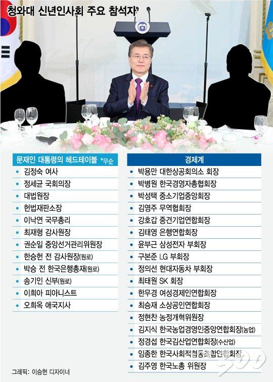 [그래픽뉴스]靑 신년회 헤드테이블, 경제인 없고 각 부 요인