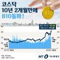 [그래픽뉴스] 코스닥 10년 2개월만에 810 돌파 '1월효과' 기대↑