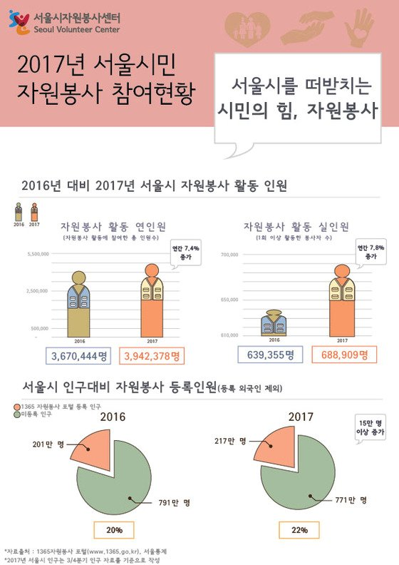 서울시 2017년 자원봉사 통계.(서울시 제공) © News1