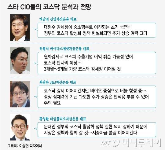 """900 임박 '코스닥 르네상스'…스타매니저 """"더 간다"""""""