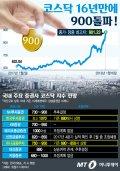 [그래픽뉴스]코스닥 16년만에 900 돌파… 1000 언제 뚫을까
