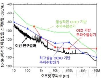 10-GHz에서의 위상잡음 측정 결과와 기존의 최고성능 주파수 합성기들과의 성능 비교./자료제공=KAIST