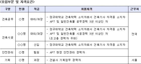 라온건설 2018년 신입·경력사원 공개채용 실시