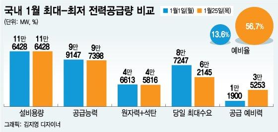 [단독]최강한파에 LNG 발전 가동률 36%→80% 웃었다