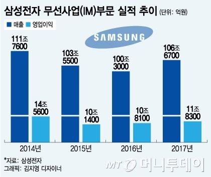 '갤노트7' 악몽 털어낸 삼성 휴대폰, 3년래 최대 실적