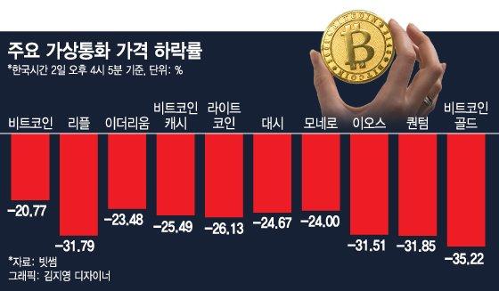 가상통화 '검은 금요일', 비트코인 9000달러 붕괴…'김프' 실종(종합)