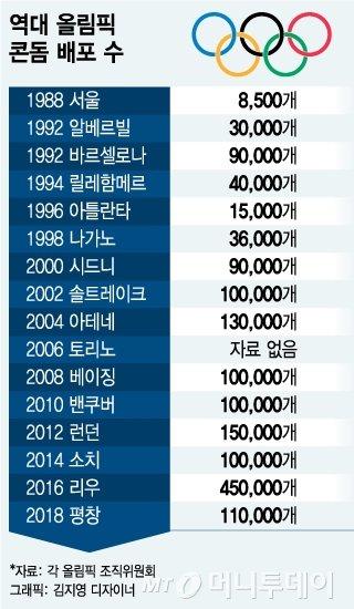 역대 올림픽 콘돔 배포 수