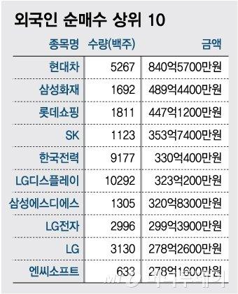 자료 : 한국거래소<br /> 기간: 1월30일~2월6일