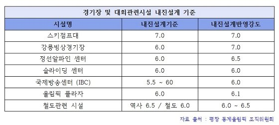 /자료=평창 동계올림픽 조직위