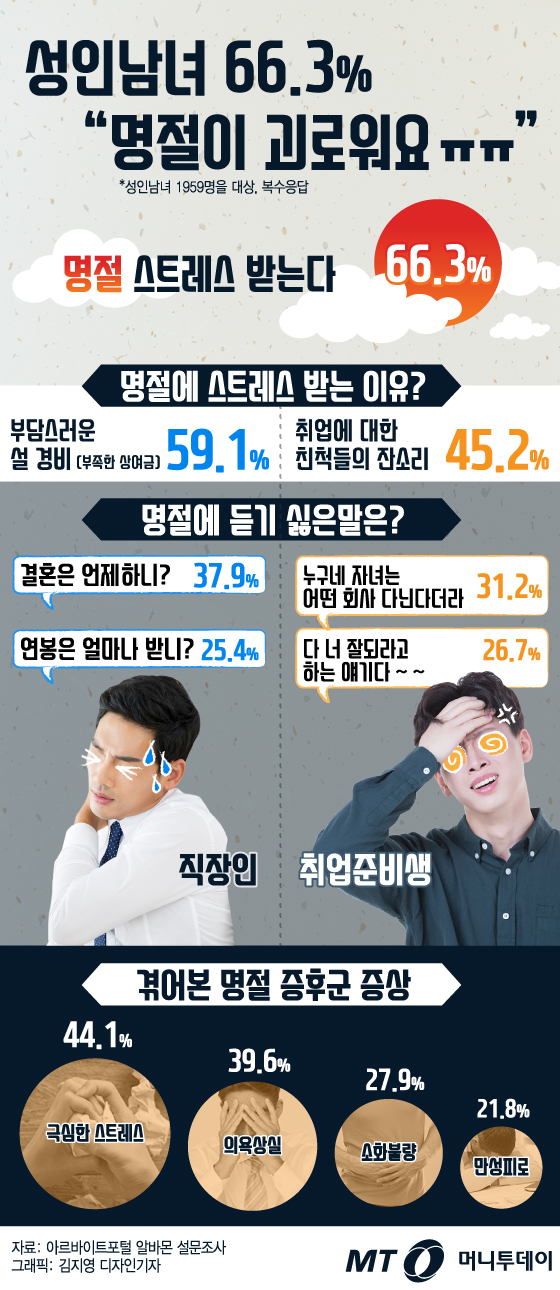 [<strong>그래픽뉴스</strong>] 성인남녀 66.3%