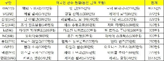2018 시즌 외국인 선수 계약 총액 순위와 현황.