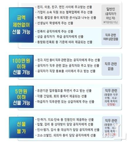 청탁금지법상 선물 수수 허용 범위/자료=권익위