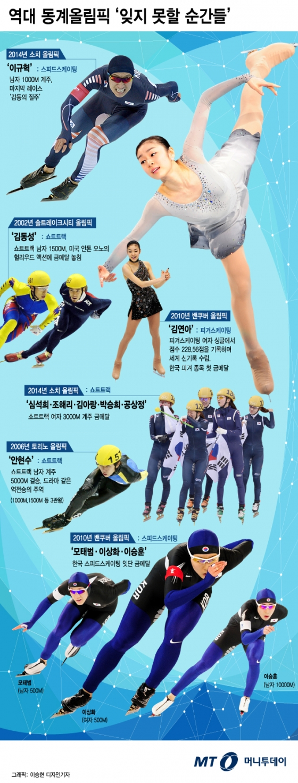 [<strong>그래픽뉴스</strong>] 역대 동계올림픽 '잊지 못할 순간들'