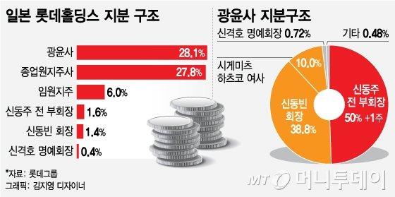 """""""신동빈 옥중 경영 안된다""""…또 불붙은 롯데 경영권 분쟁"""