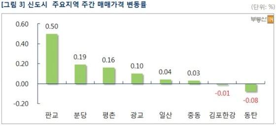 너무 올랐나? 서울 아파트값 상승률 3주째 둔화