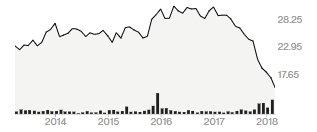 제너럴일렉트릭(GE) 주가 추이(단위: 달러)/자료=블룸버그