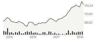 알리바바 주가 추이(단위: 달러)/자료=블룸버그