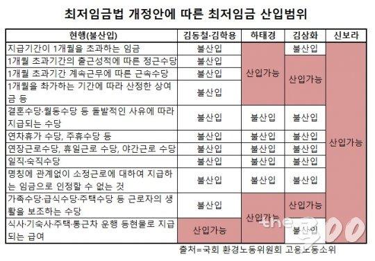국회 환노위 '최저임금 산입범위' 논의 첫 날…여야 이견 팽팽(상보)