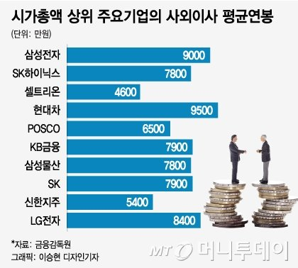 "[MT리포트]""한달에 1번 출근, 억대 연봉""...사외이사의 세계"
