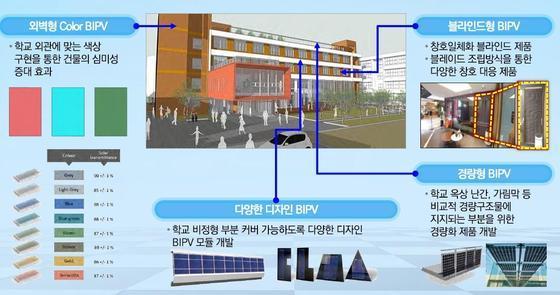 한국건설생활환경시험연구원이 제시한 '건물일체형 태양광 발전시스템 개념도로 학교에 적용히 가능하다.(한국건설생활환경시험연구원 제공). © News1