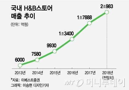 """H&B 후발주자 롭스·랄라블라…""""올리브영과 격차 줄여라"""""""