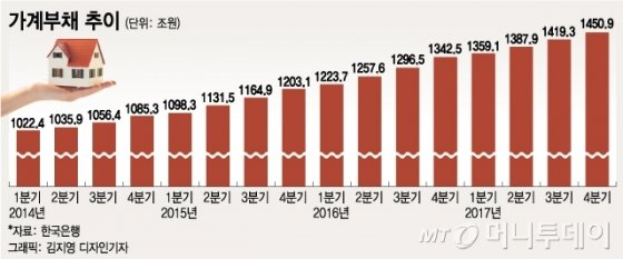 [MT리포트]한미 금리역전에 떨고 있는 대한민국