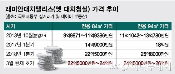 교육부총리도 포기 못하는 대치동 대장주 '래미안대치팰리스'