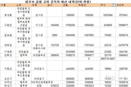 [2017 재산공개] 검찰 최고의 부동산·주식 부자, 누구?