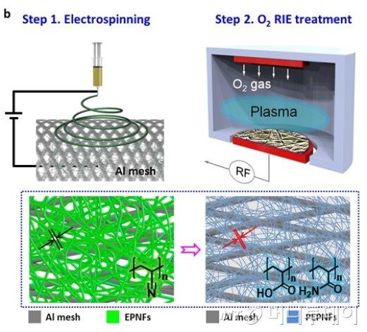 기능성 나노 섬유 기반 초미세먼지 (PM2.5) 필터 제조 모식도./자료제공=한국생명공학연구원