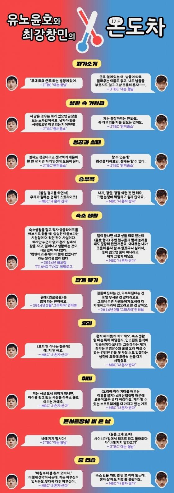동방신기│② 유노윤호와 최강창민의 온도차