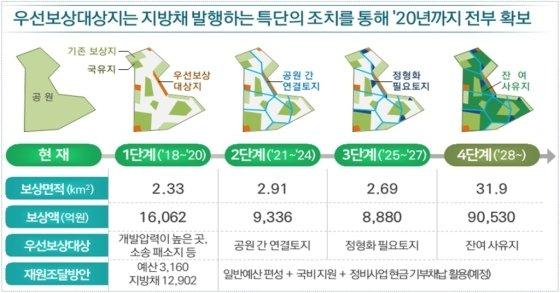 서울시 도심공원 부지 보상계획. /자료=서울시
