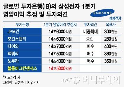 """삼성전자 실적 D-1…""""반도체 영업이익 10조 시대 개막"""""""