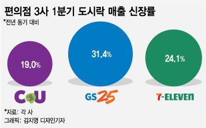 '저렴한 한끼' 편의점 도시락 매출 ↑…메뉴개발 경쟁도 '치열'