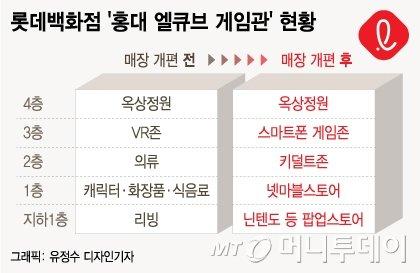"""""""한가지만 판다""""…'게임전문점' 선보인 롯데백화점"""