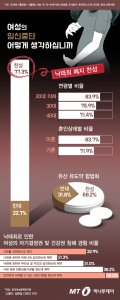 [그래픽뉴스] '낙태죄' 6년만에 또 헌법소원, 이번에는? 이번에도?