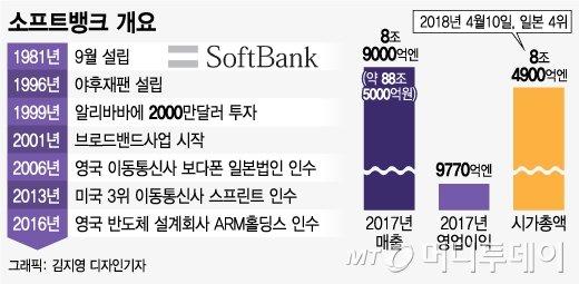 [MT리포트] '86년 MS·06년 아이폰' 잡은 손정의, 2018년 베팅은?