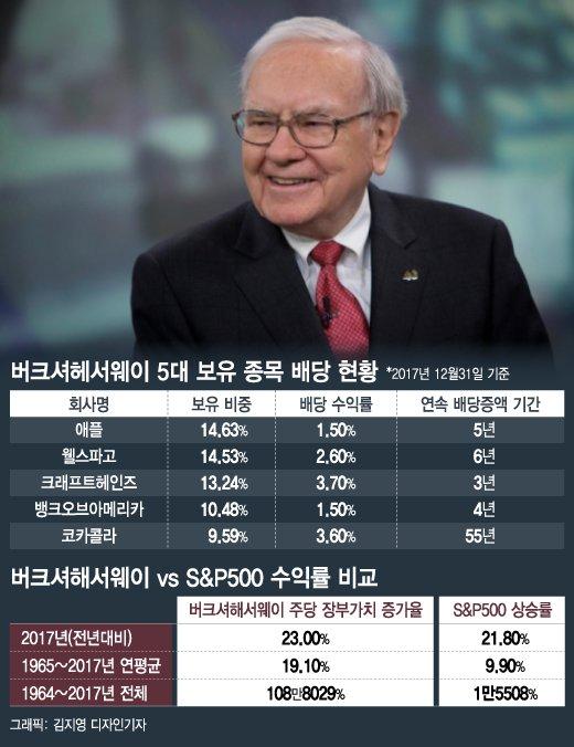 "[MT리포트] ""중국보다 낮은 배당, 기업 곳간 풀때"""