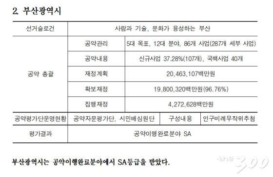 한국매니페스토실천본두 전국 시도지사 공약이행 및 정보공개 평가 예시. /자료=한국매니페스토실천본부 보도자료