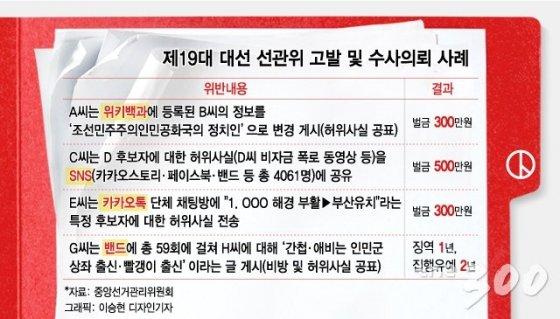 19대 대선 선관위 고발 및 수사의뢰 사례/자료=중앙선거관리위원회