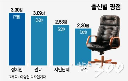 "[MT리포트] 文정부 1년 장관 평가…""김영춘·김현미 잘했다"""