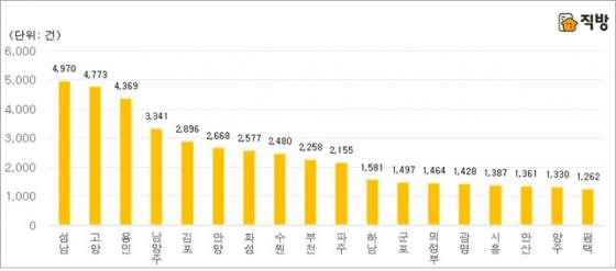 2016년 5~7월 경기도 지역별 임대차계약건수. /자료=국토교통부, 직방