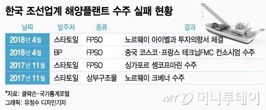 [MT리포트] 회복 조짐 '한국 조선'... '2강 재편'에 부활 달렸다