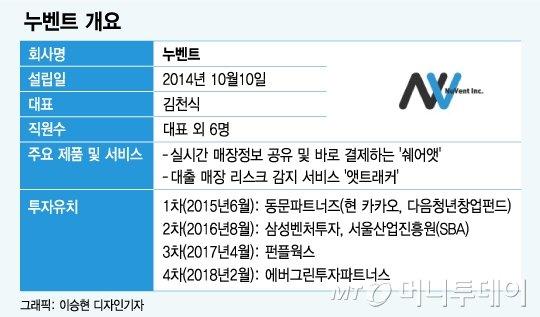 맛집 소개·대출 리스크 관리 '일앱상통'