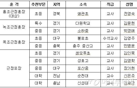 제7회 대한민국 스승상 최종 수상자(자료: 교육부)