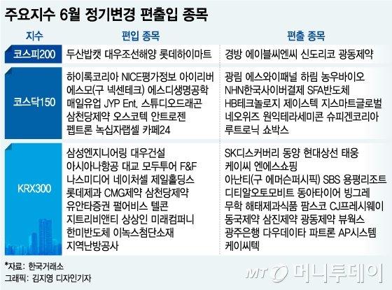 내달 코스피200·코스닥150 정기변경 수혜주는