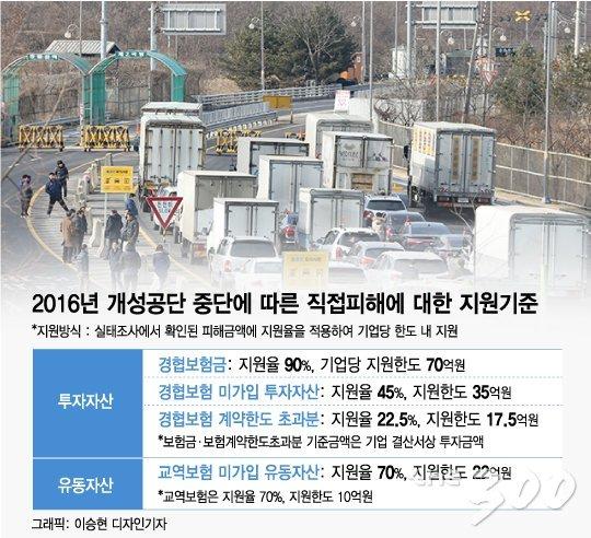 [단독]개성공단 재가동 프로젝트 ON…보험료 반환분 융자 검토