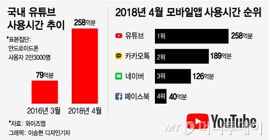 "[MT리포트] ""1년 수입 10억""…수백만 구독자 '유튜버의 세계'"